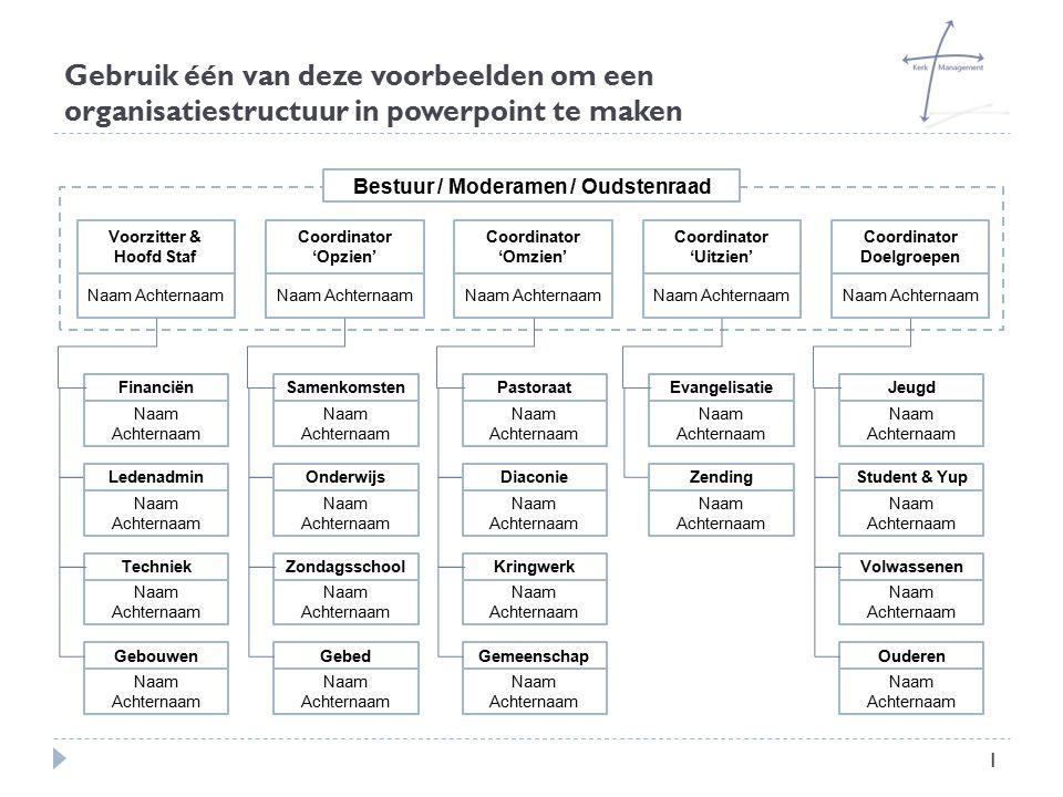 Bestuur / Moderamen / Oudstenraad
