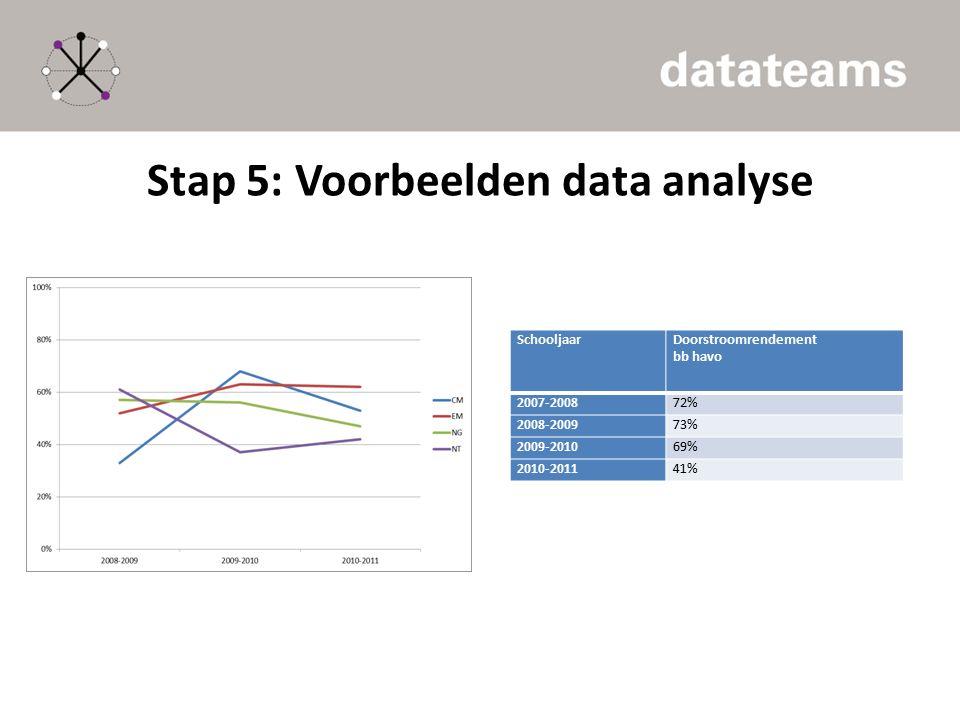Stap 5: Voorbeelden data analyse