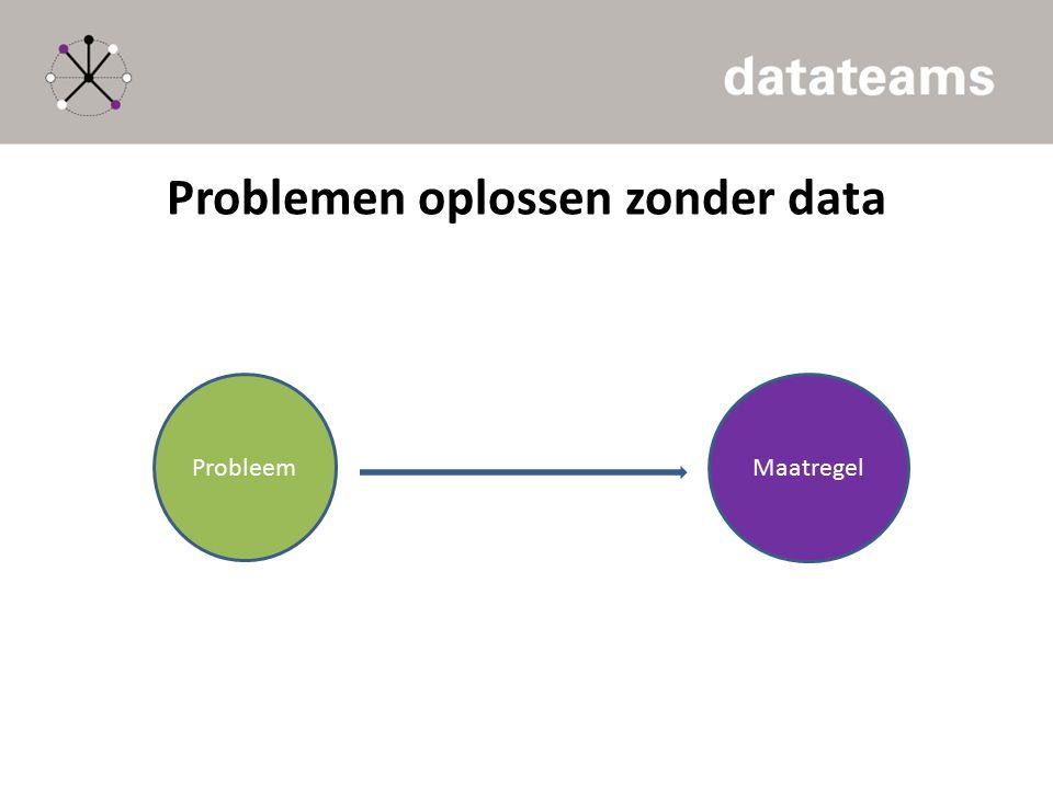 Problemen oplossen zonder data