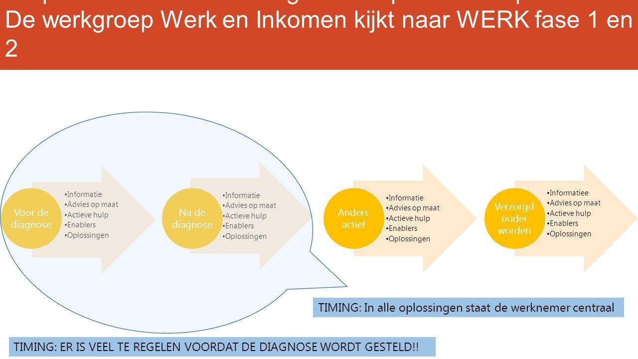 De poli van de toekomst legt focus op het totaal proces De werkgroep Werk en Inkomen kijkt naar WERK fase 1 en 2