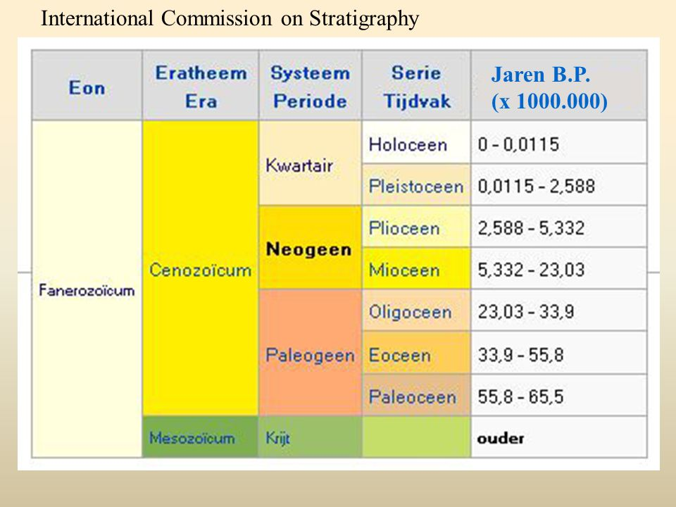 International Commission on Stratigraphy
