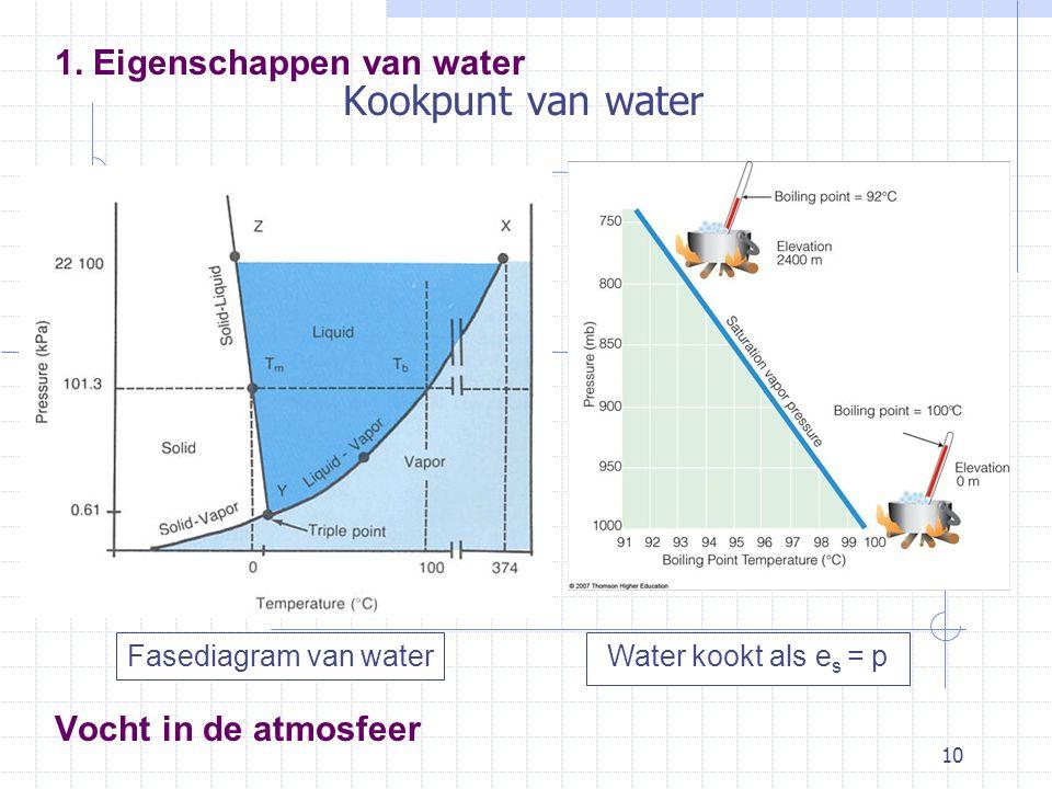 Kookpunt van water 1. Eigenschappen van water Vocht in de atmosfeer
