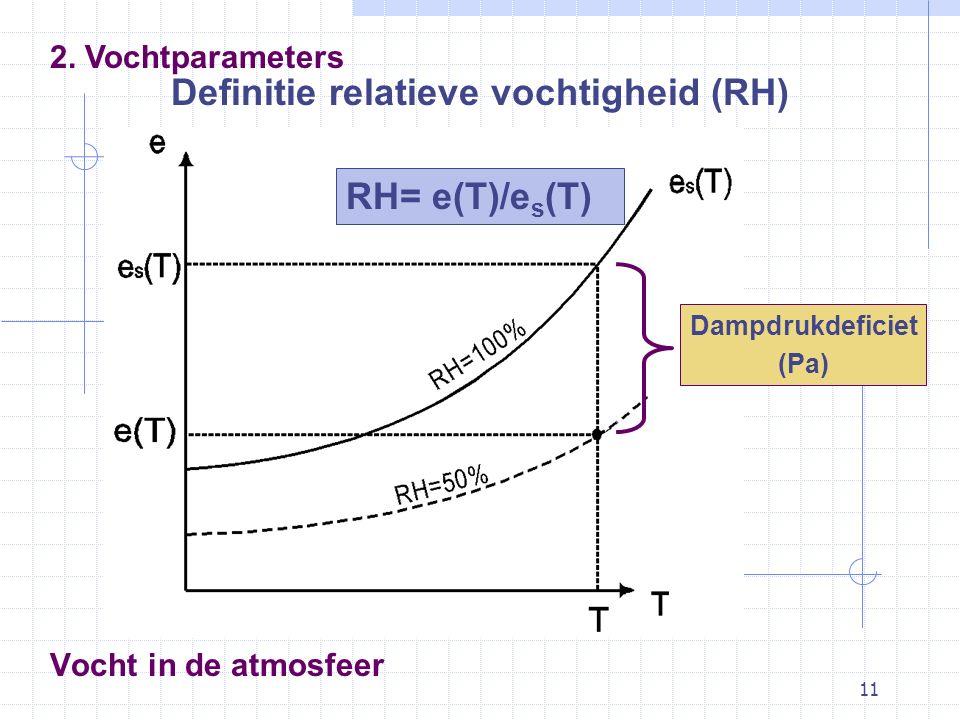 Definitie relatieve vochtigheid (RH)