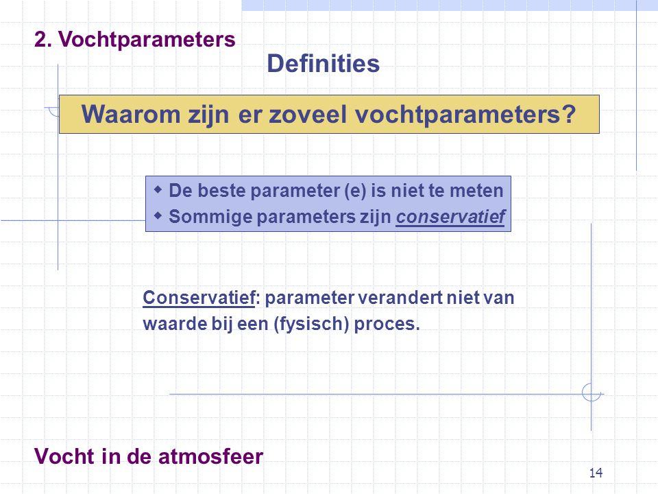Definities Waarom zijn er zoveel vochtparameters