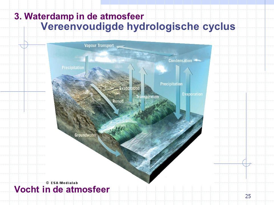 Vereenvoudigde hydrologische cyclus