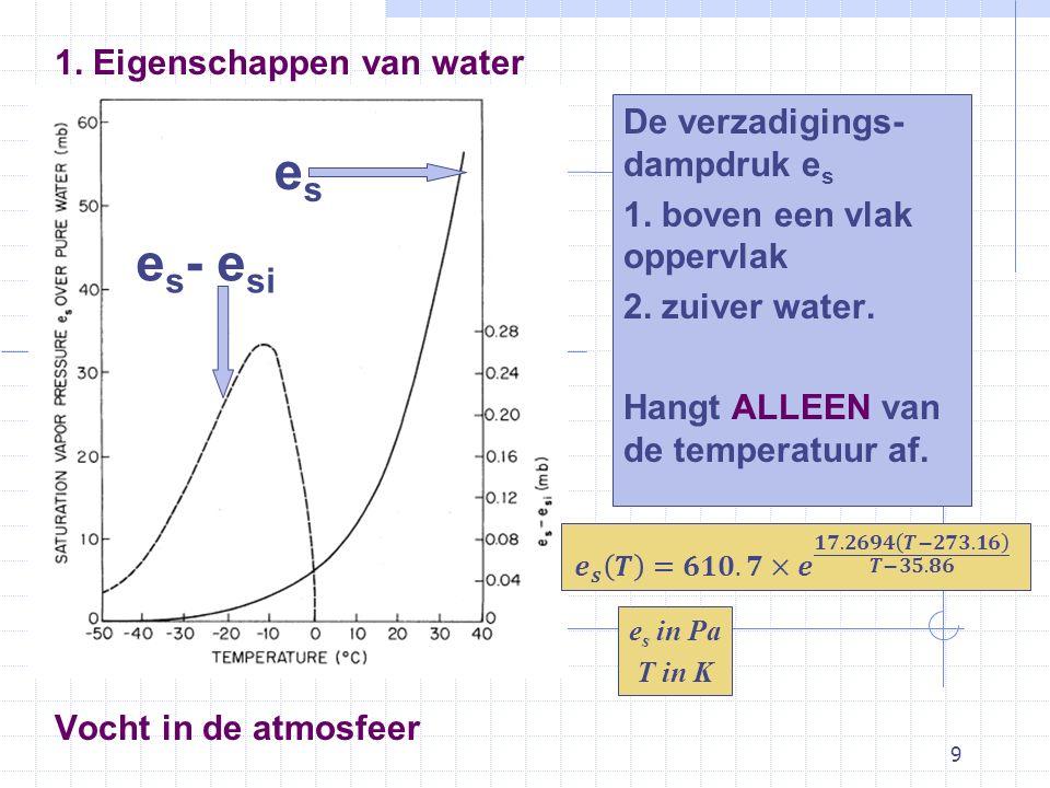 es es- esi 1. Eigenschappen van water De verzadigings-dampdruk es