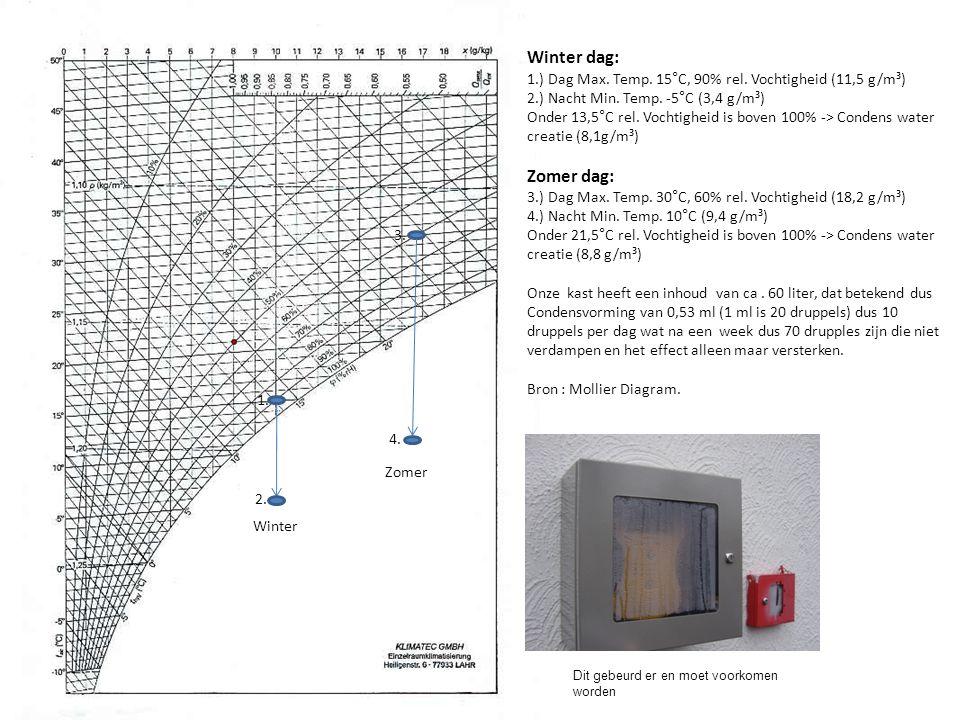 Winter dag: 1.) Dag Max. Temp. 15°C, 90% rel. Vochtigheid (11,5 g/m³) 2.) Nacht Min. Temp. -5°C (3,4 g/m³)