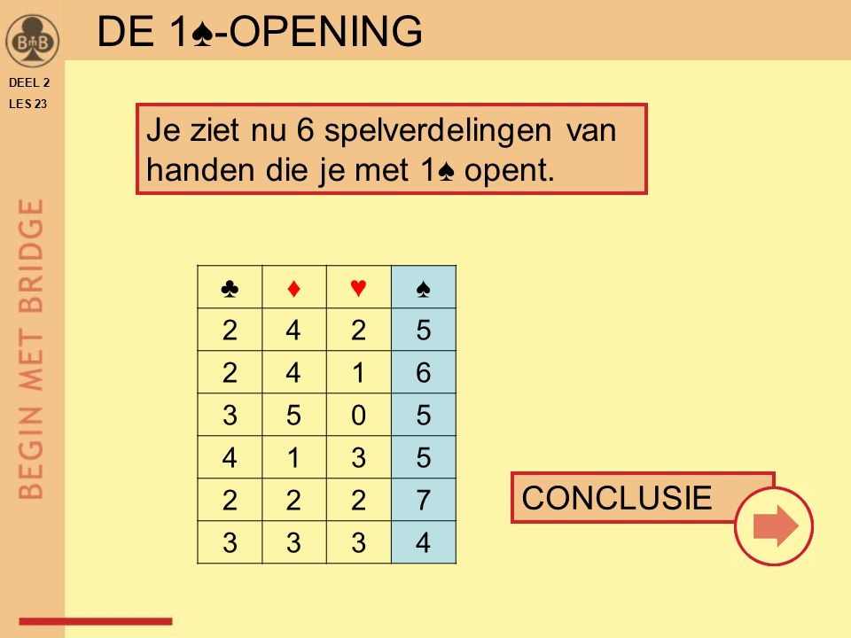 DE 1♠-OPENING DEEL 2. LES 23. Je ziet nu 6 spelverdelingen van handen die je met 1♠ opent. ♣ ♦ ♥