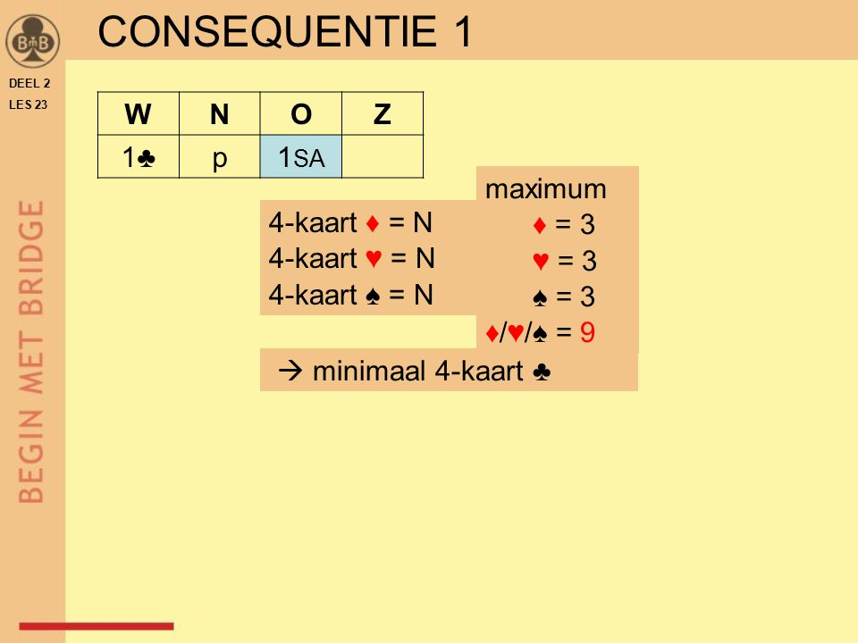 CONSEQUENTIE 1 W N O Z 1♣ p 1SA maximum ♦ = 3 ♥ = 3 ♠ = 3 ♦/♥/♠ = 9