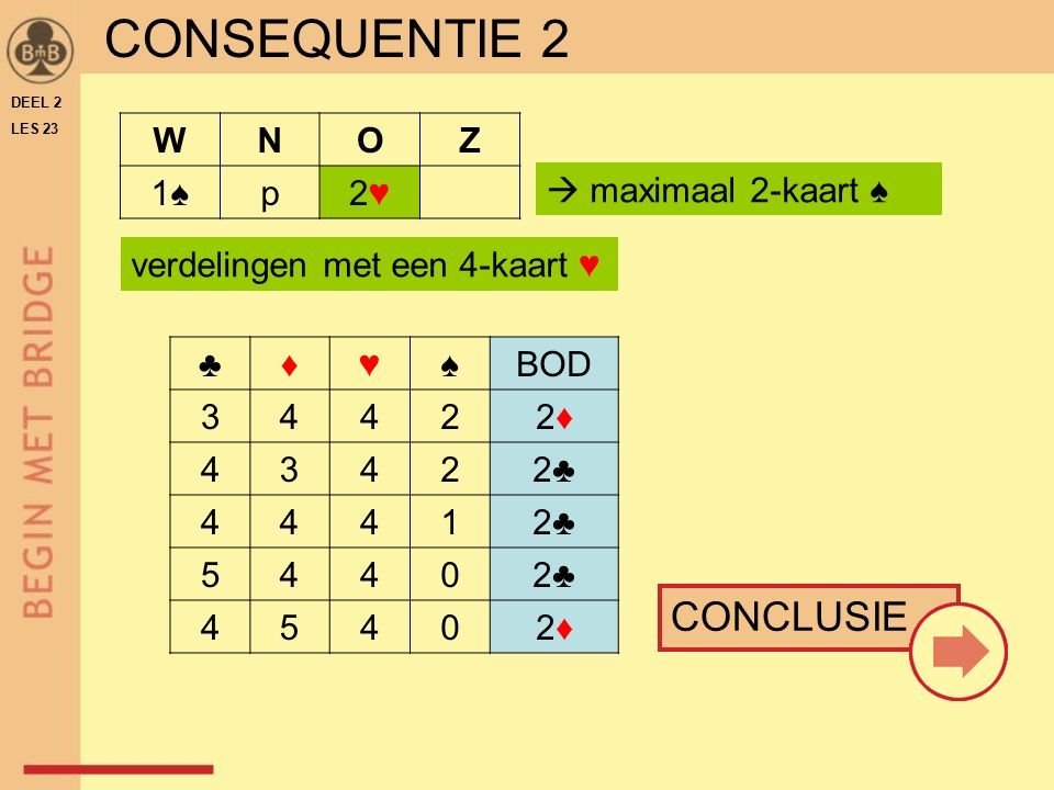 CONSEQUENTIE 2 CONCLUSIE W N O Z 1♠ p 2♥  maximaal 2-kaart ♠