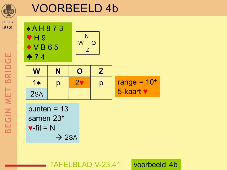 VOORBEELD 4b ♠ A H 8 7 3 ♥ H 9 ♦ V B 6 5 ♣ 7 4 W N O Z 1♠ p 2♥ 2SA