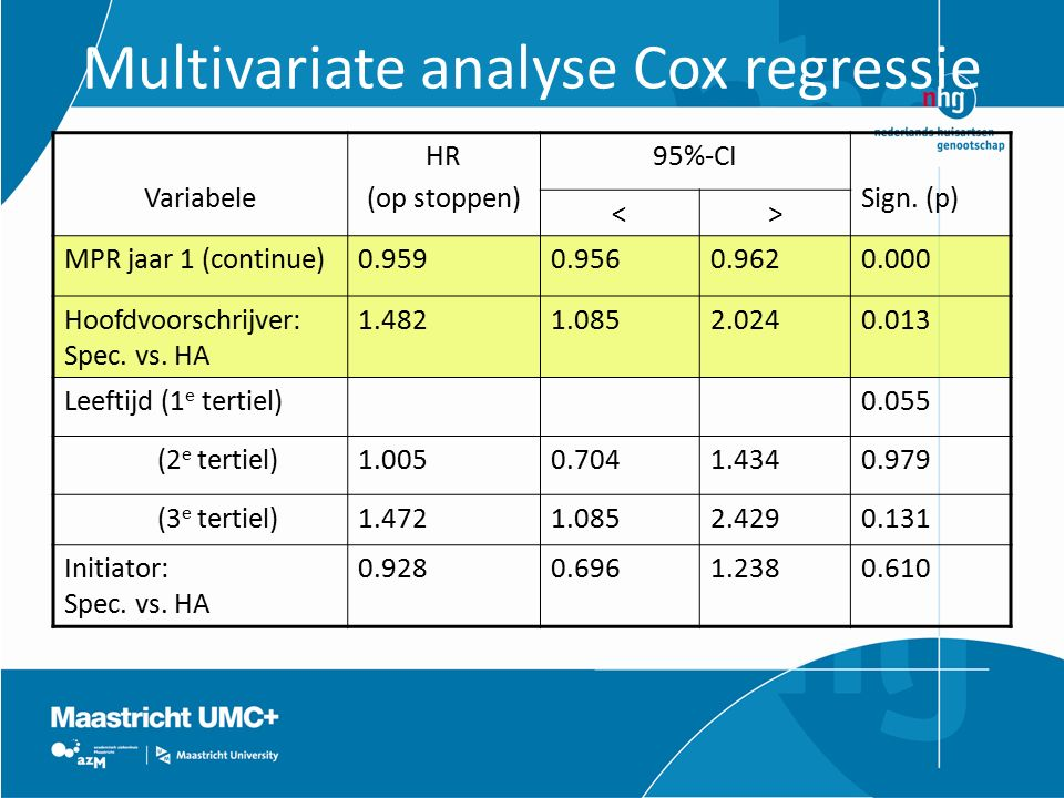 Multivariate analyse Cox regressie