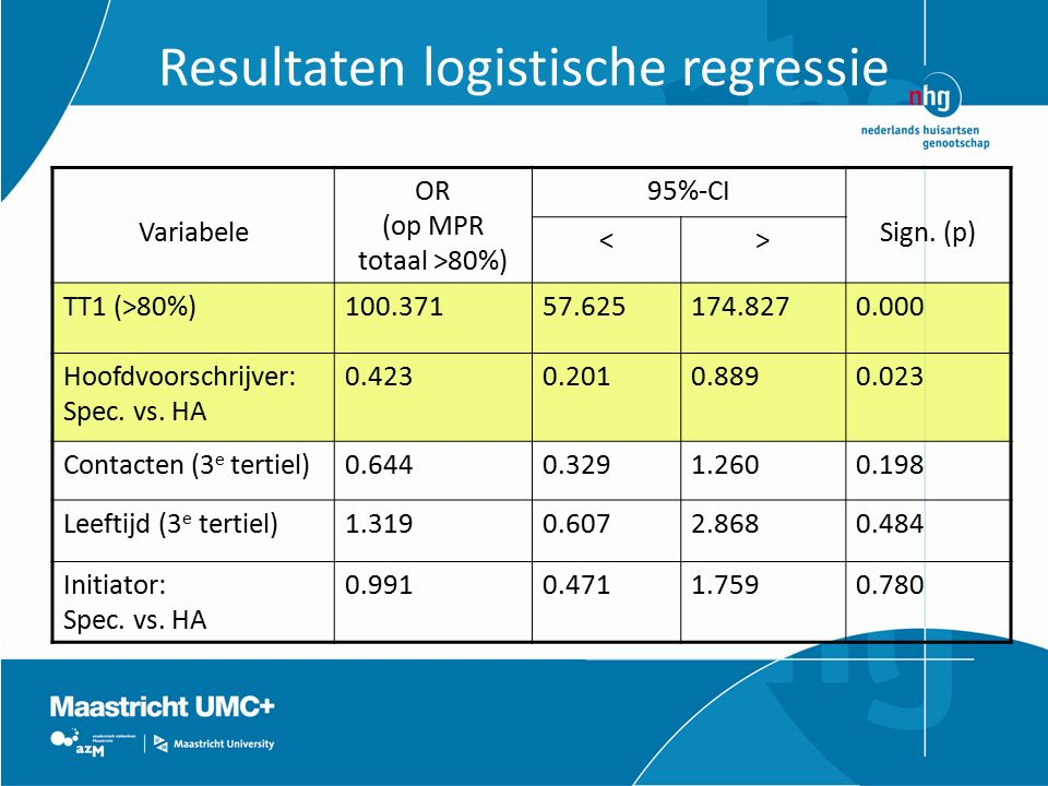 Resultaten logistische regressie
