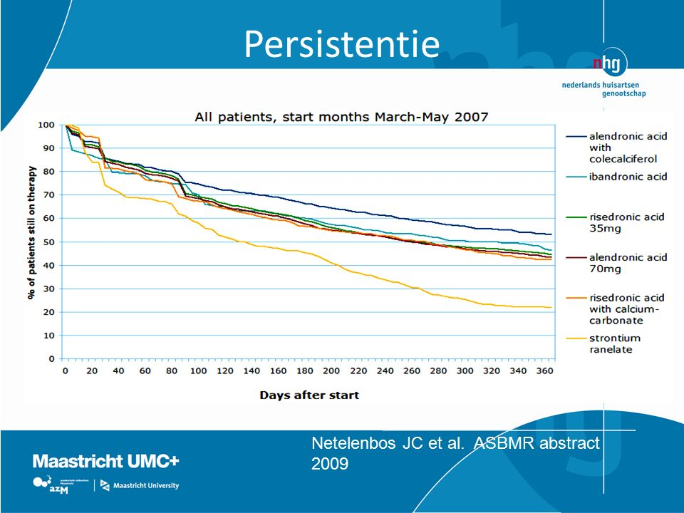 Persistentie Netelenbos JC et al. ASBMR abstract 2009