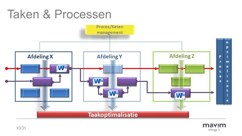 Taken & Processen Taakoptimalisatie Afdeling Y Afdeling Z Afdeling X