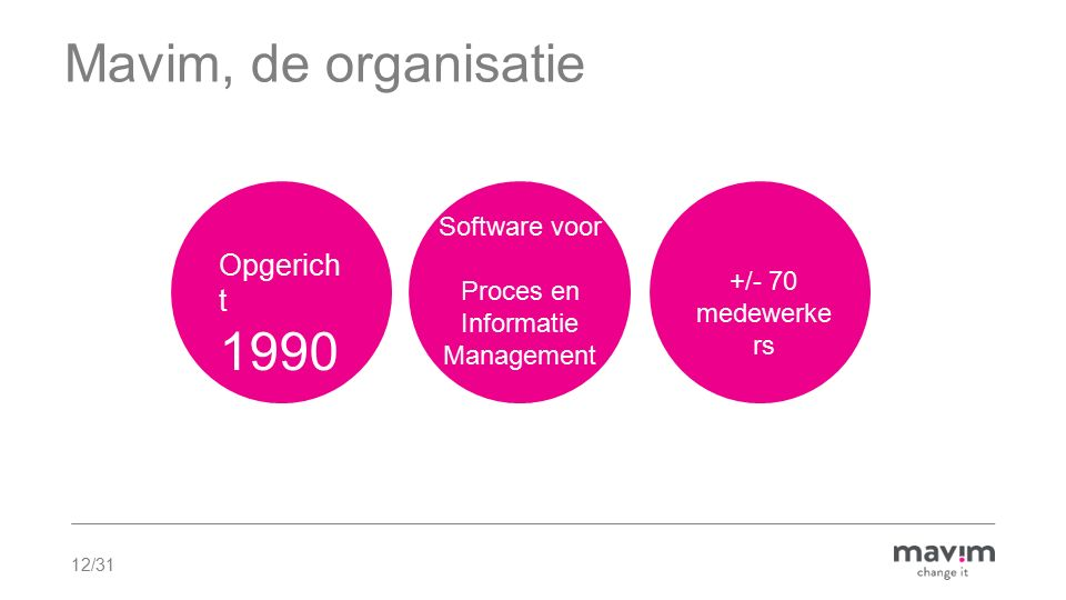 Proces en Informatie Management
