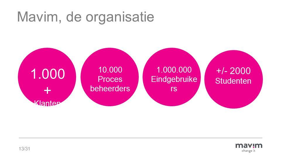 Mavim, de organisatie 1.000+ +/- 2000 Klanten 10.000 Proces beheerders