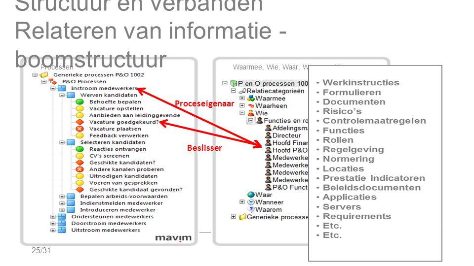 Structuur en verbanden Relateren van informatie - boomstructuur