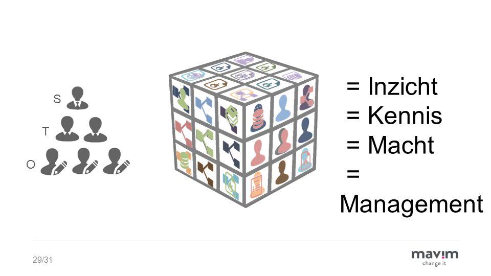 = Inzicht = Kennis = Macht = Management S T O