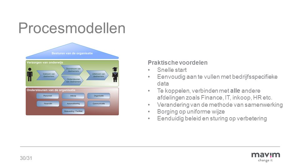 Procesmodellen Praktische voordelen Snelle start
