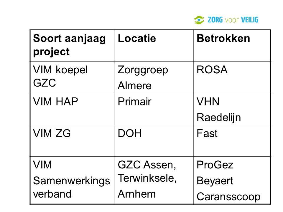 . Soort aanjaag project Locatie Betrokken VIM koepel GZC Zorggroep