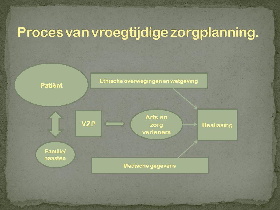 Proces van vroegtijdige zorgplanning.