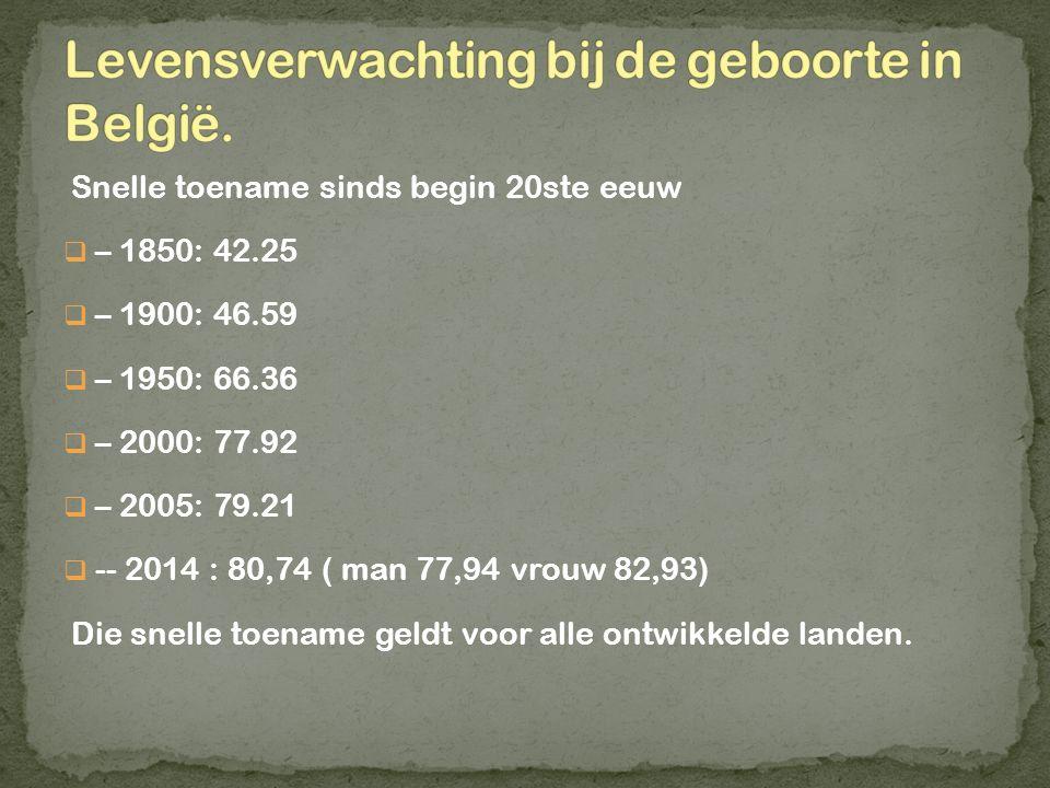 Levensverwachting bij de geboorte in België.