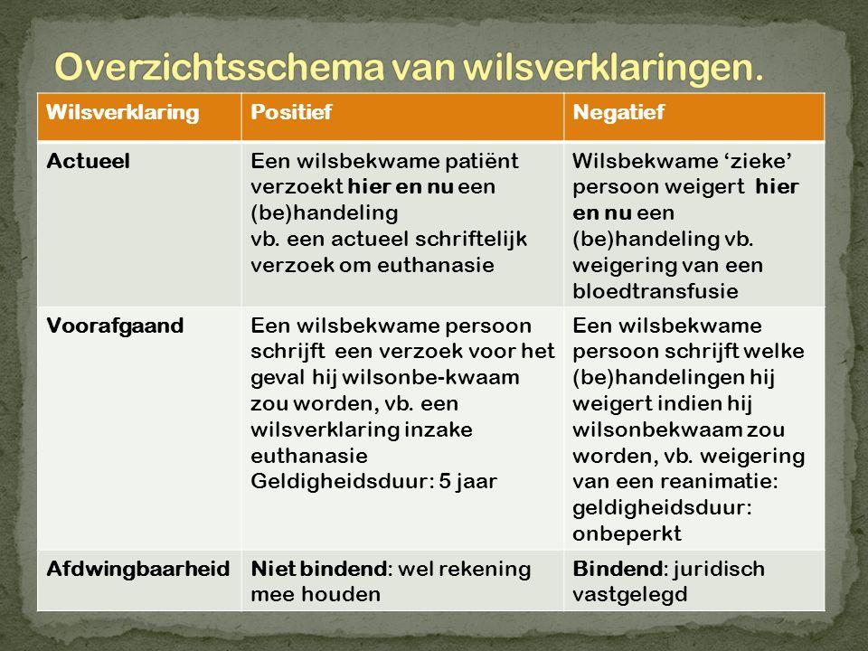 Overzichtsschema van wilsverklaringen.