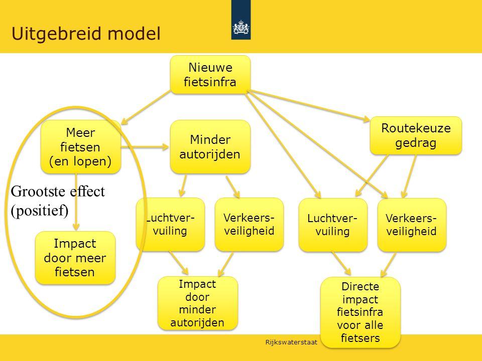 Uitgebreid model Grootste effect (positief) Nieuwe fietsinfra