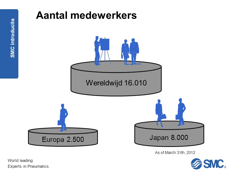 Aantal medewerkers Wereldwijd 16.010 Japan 8.000 Europa 2.500