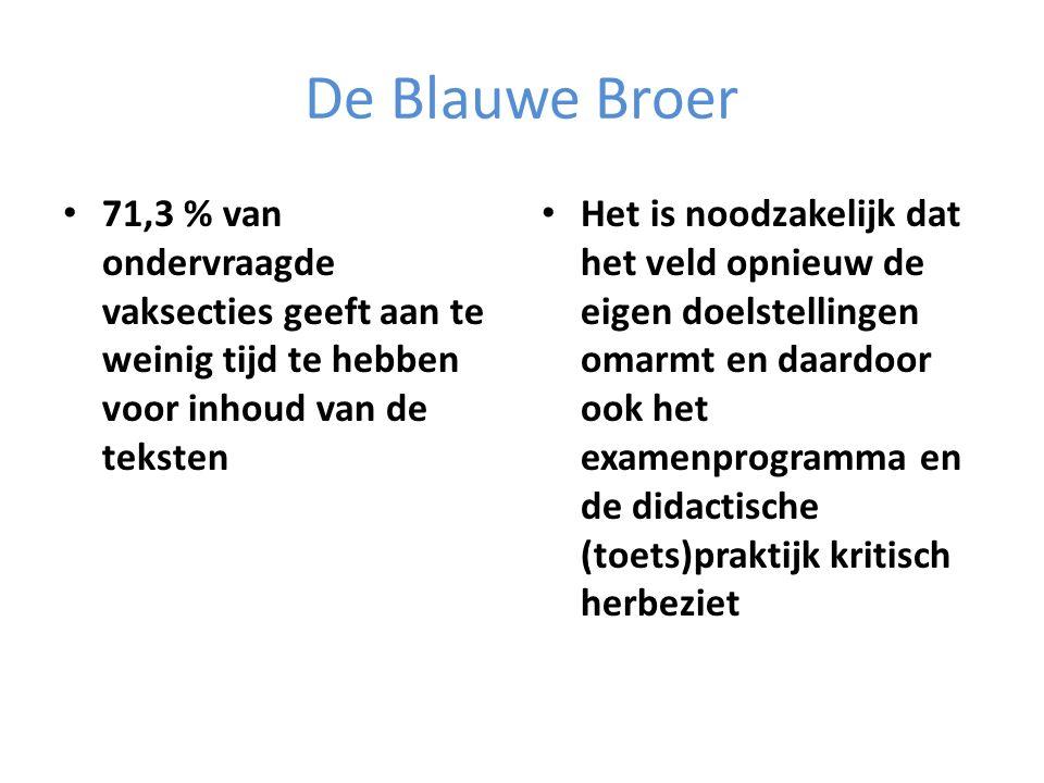 De Blauwe Broer 71,3 % van ondervraagde vaksecties geeft aan te weinig tijd te hebben voor inhoud van de teksten.