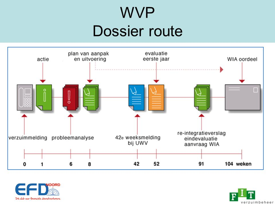 WVP Dossier route