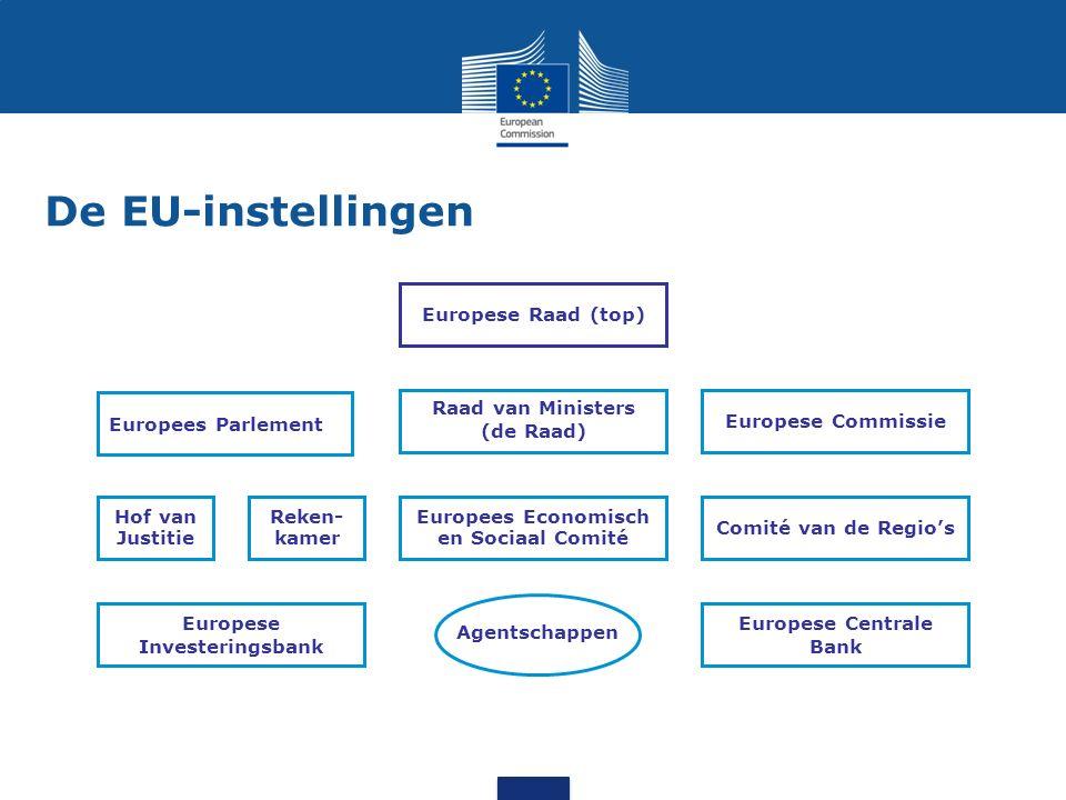 De EU-instellingen Europese Raad (top) Europees Parlement