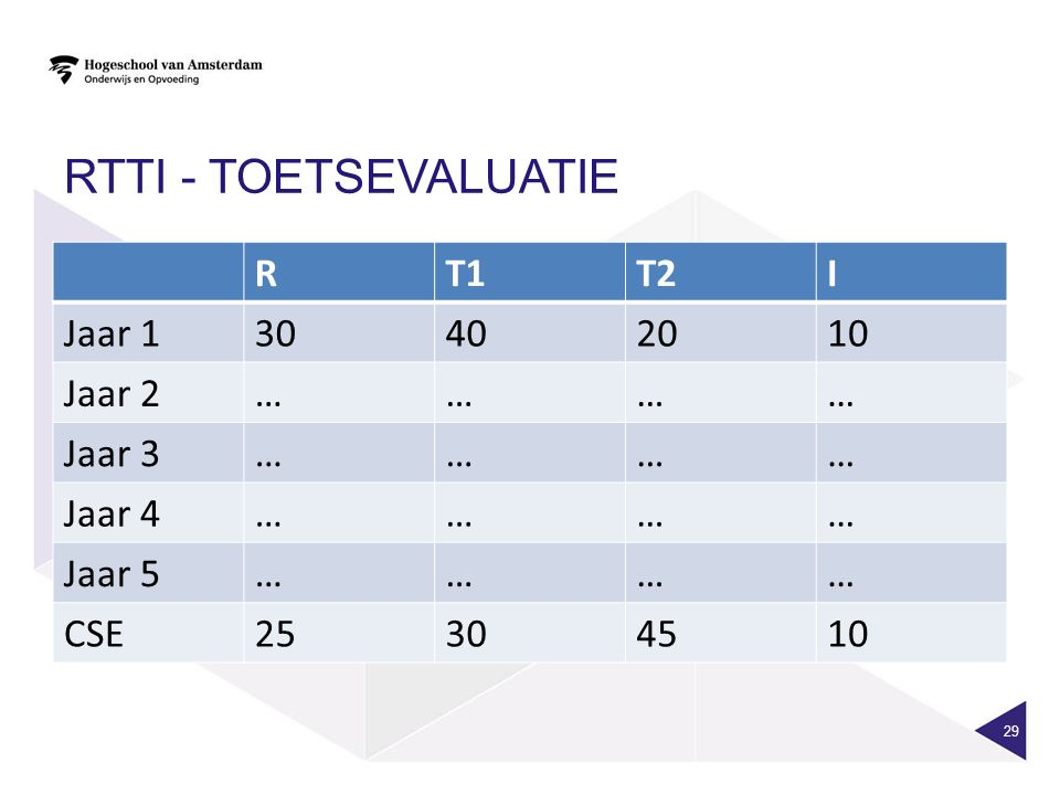 RTTI - toetsevaluatie R T1 T2 I Jaar 1 30 40 20 10 Jaar 2 … Jaar 3