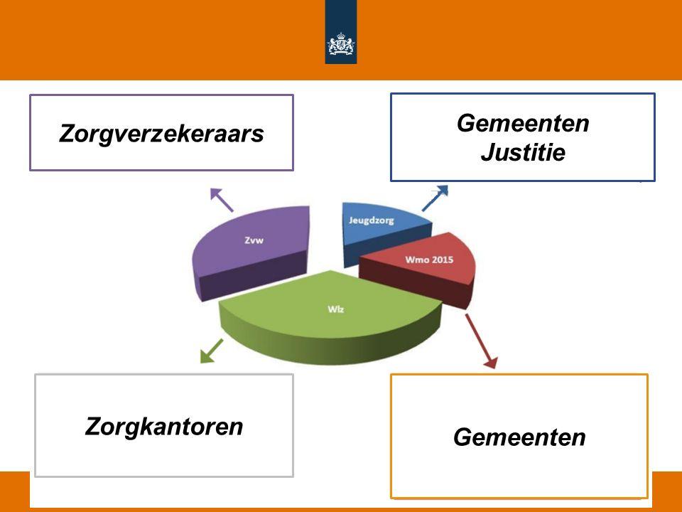 Zorgverzekeraars Gemeenten Justitie Zorgkantoren Gemeenten