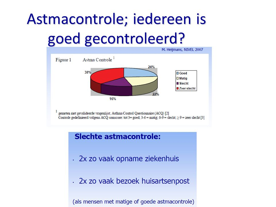 Astmacontrole; iedereen is goed gecontroleerd