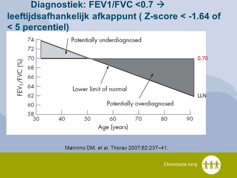 Diagnostiek: FEV1/FVC <0