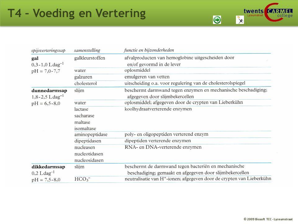 T4 – Voeding en Vertering