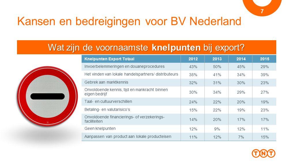 Kansen en bedreigingen voor BV Nederland
