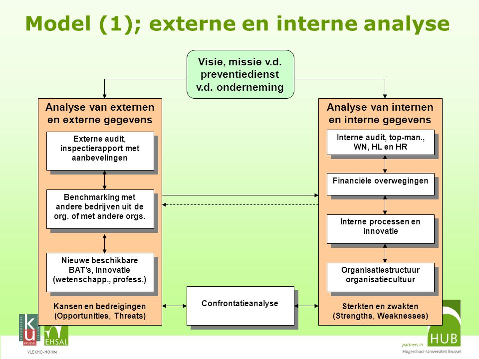 Model (1); externe en interne analyse