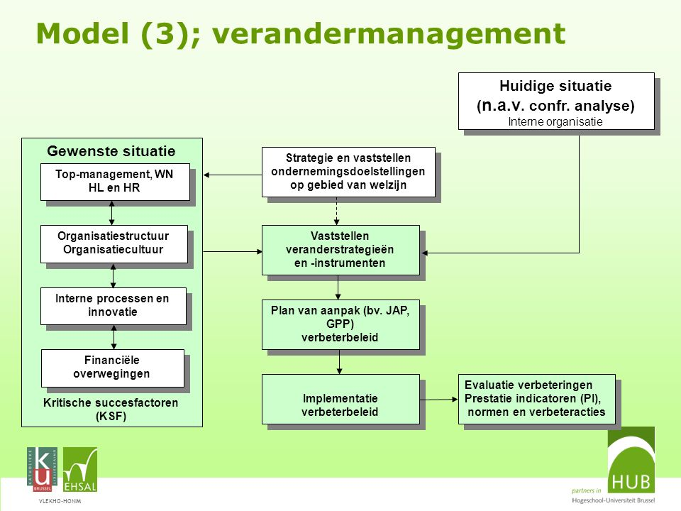 Model (3); verandermanagement