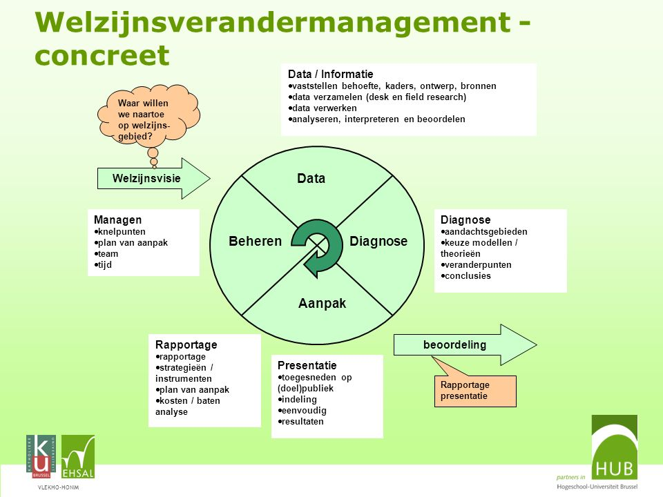 Welzijnsverandermanagement - concreet
