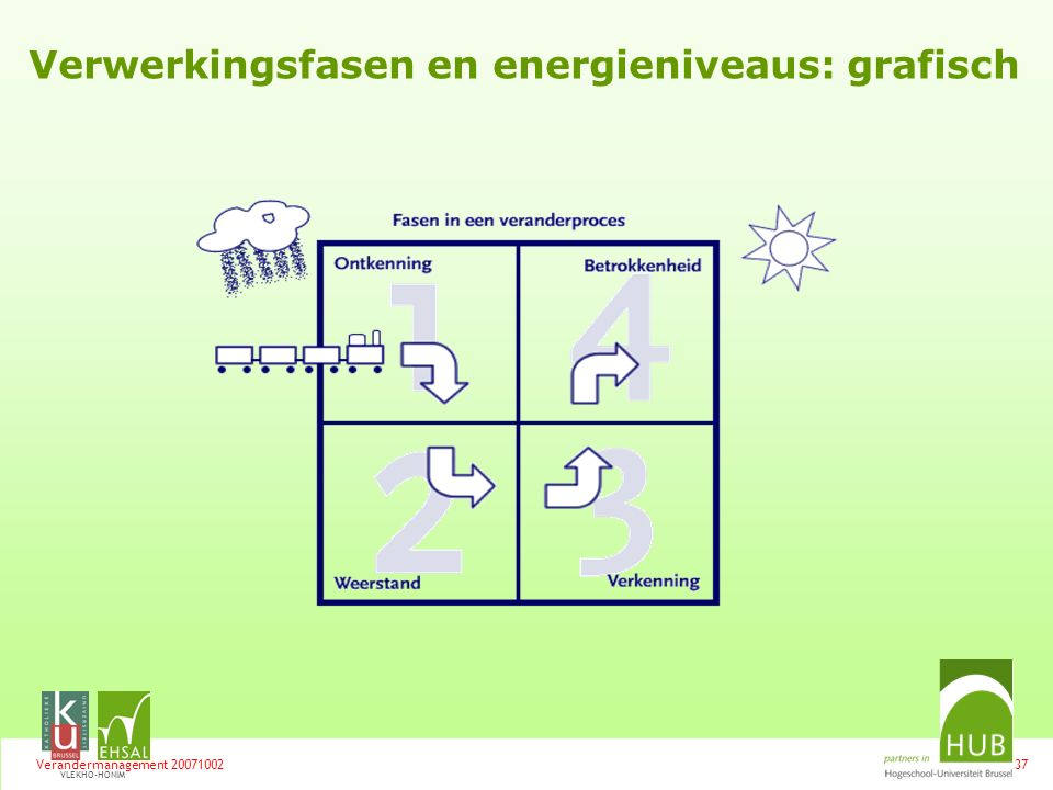 Verwerkingsfasen en energieniveaus: grafisch