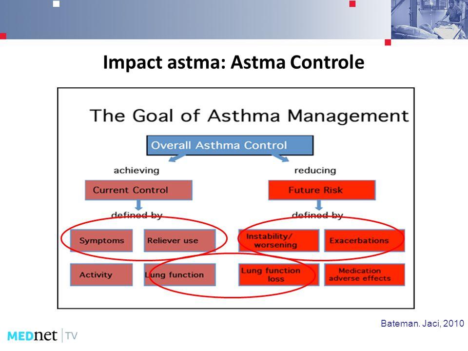 Impact astma: Astma Controle