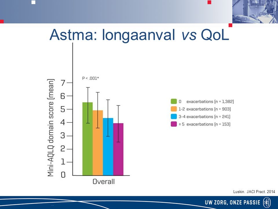 Astma: longaanval vs QoL
