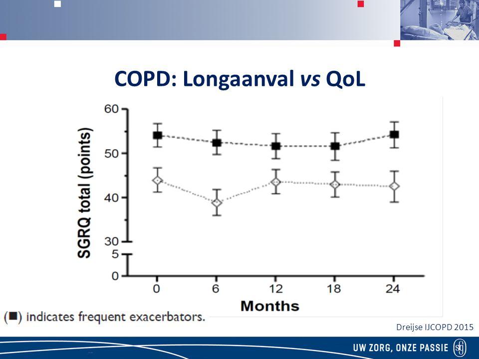 COPD: Longaanval vs QoL