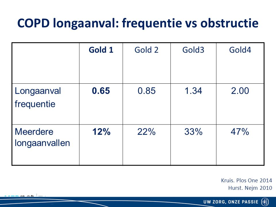 COPD longaanval: frequentie vs obstructie