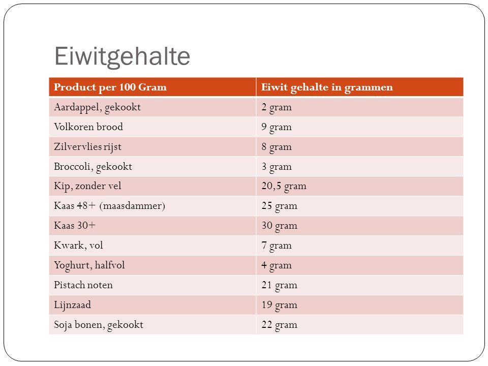 Eiwitgehalte Product per 100 Gram Eiwit gehalte in grammen