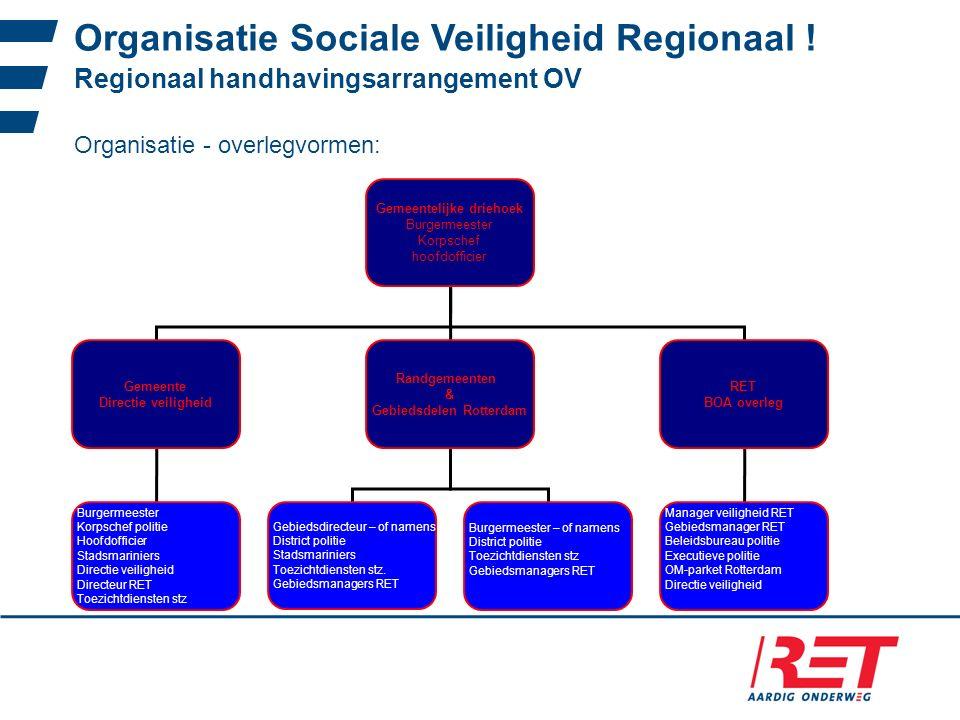 Gemeentelijke driehoek Gebiedsdelen Rotterdam
