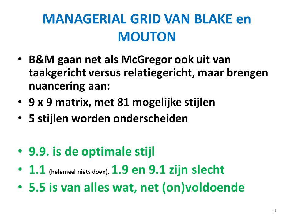 MANAGERIAL GRID VAN BLAKE en MOUTON
